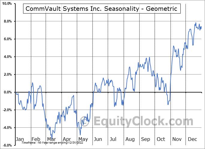 CommVault Systems Inc. (NASD:CVLT) Seasonality