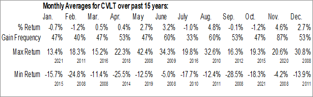 Monthly Seasonal CommVault Systems Inc. (NASD:CVLT)