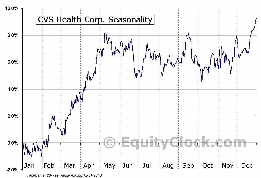CVS Health Corp. (NYSE:CVS) Seasonal Chart