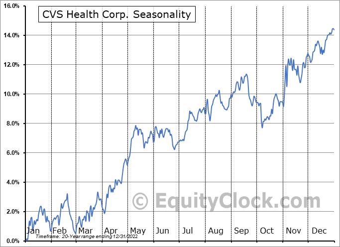 CVS Health Corporation Seasonal Chart