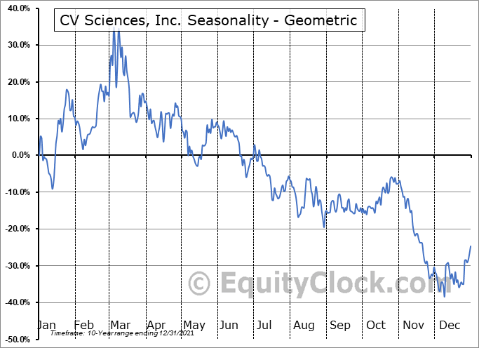 CV Sciences, Inc. (OTCMKT:CVSI) Seasonality