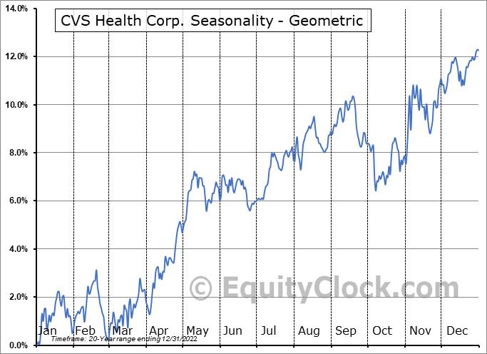 CVS Health Corp. (NYSE:CVS) Seasonality