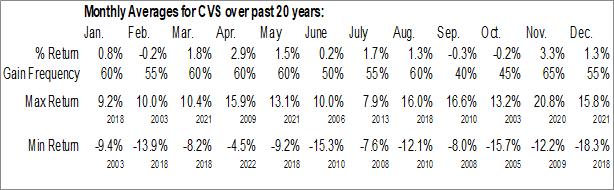 Monthly Seasonal CVS Health Corp. (NYSE:CVS)