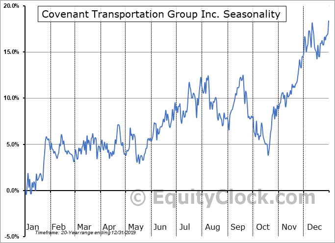 Covenant Transportation Group Inc. (NASD:CVTI) Seasonal Chart