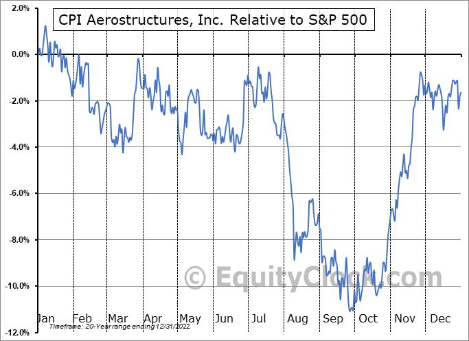 CVU Relative to the S&P 500