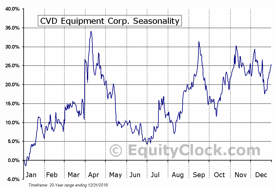 CVD Equipment Corp. (NASD:CVV) Seasonal Chart