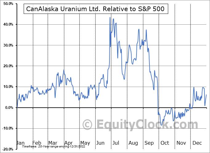 CVV.V Relative to the S&P 500