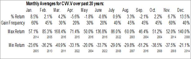 Monthly Seasonal CanAlaska Uranium Ltd. (TSXV:CVV.V)