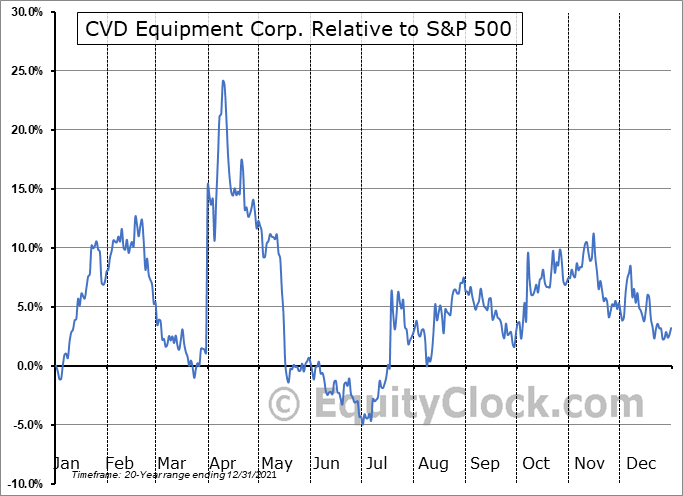 CVV Relative to the S&P 500