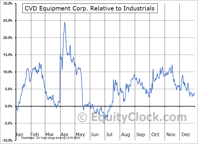 CVV Relative to the Sector