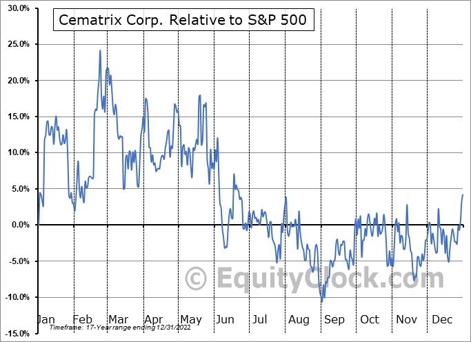 CVX.V Relative to the S&P 500