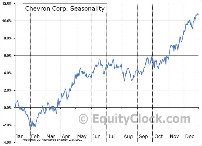 Chevron Corporation Seasonal Chart
