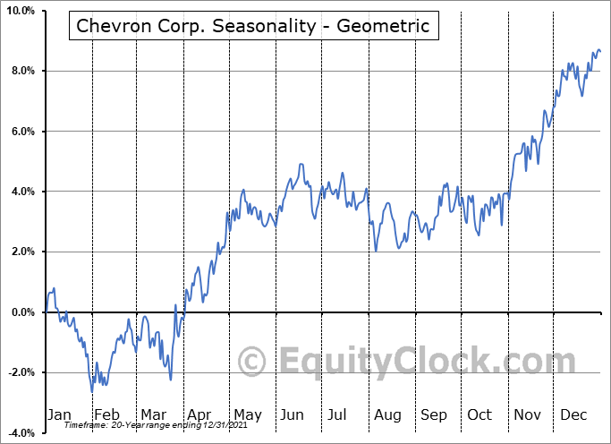 Chevron Corp. (NYSE:CVX) Seasonality