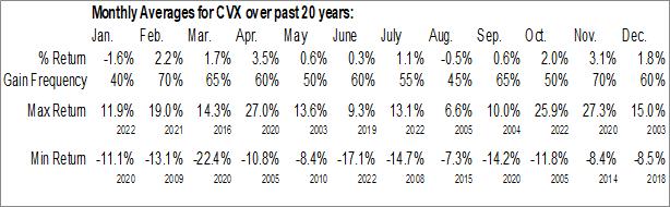 Monthly Seasonal Chevron Corp. (NYSE:CVX)