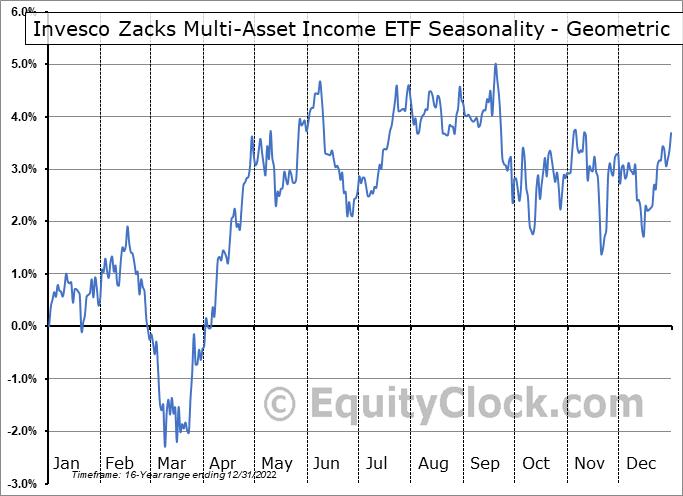Invesco Zacks Multi-Asset Income ETF (NYSE:CVY) Seasonality