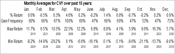 Monthly Seasonal Invesco Zacks Multi-Asset Income ETF (NYSE:CVY)