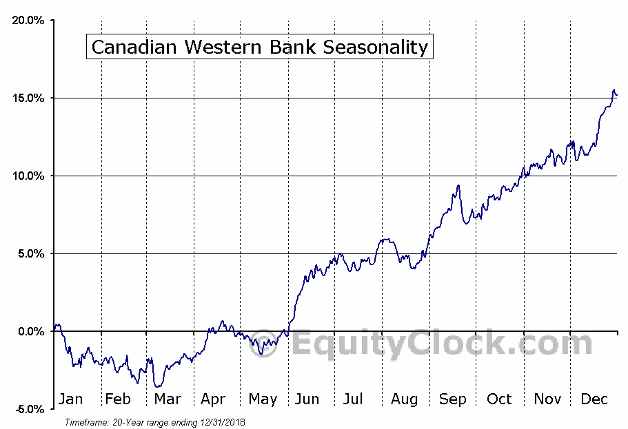 Canadian Western Bank  (TSE:CWB) Seasonal Chart