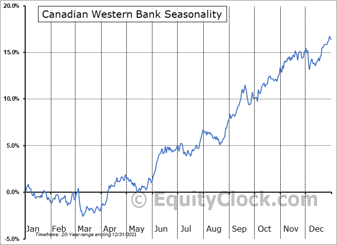 Canadian Western Bank (TSE:CWB.TO) Seasonal Chart