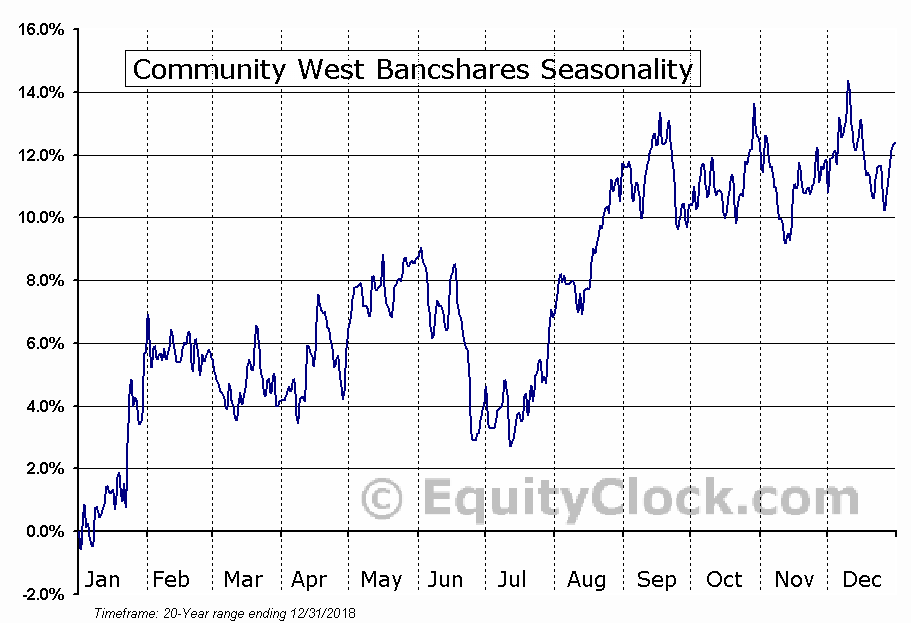 Community West Bancshares (NASD:CWBC) Seasonal Chart