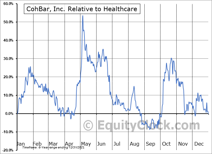 CWBR Relative to the Sector
