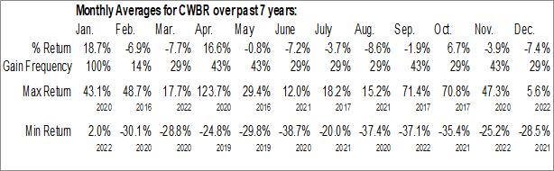 Monthly Seasonal CohBar, Inc. (NASD:CWBR)