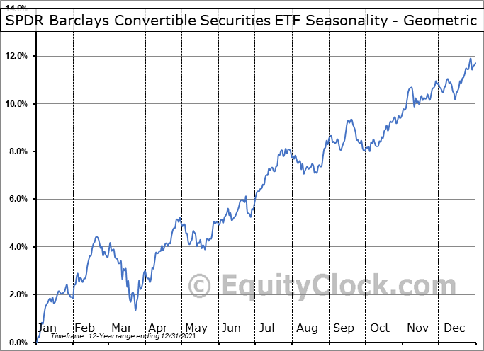 SPDR Barclays Convertible Securities ETF (NYSE:CWB) Seasonality