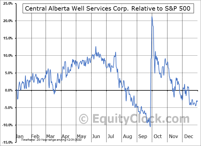 CWC.V Relative to the S&P 500