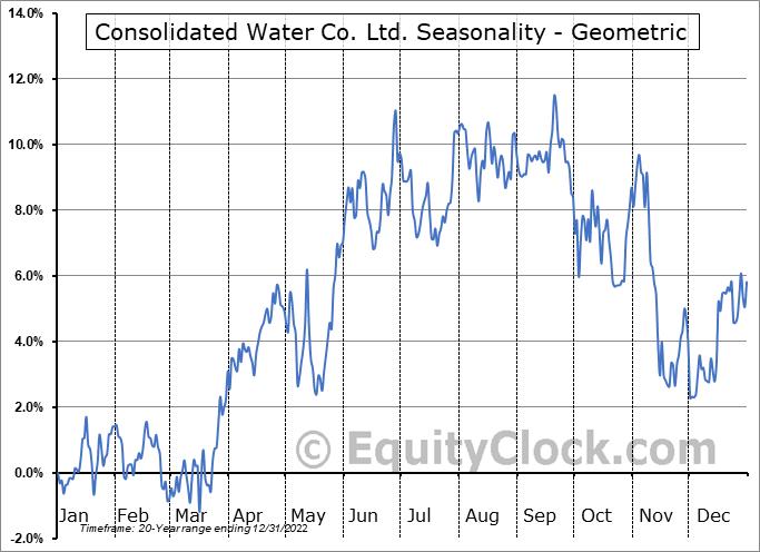 Consolidated Water Co. Ltd. (NASD:CWCO) Seasonality