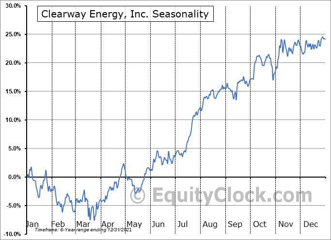 Clearway Energy, Inc. (NYSE:CWEN) Seasonal Chart