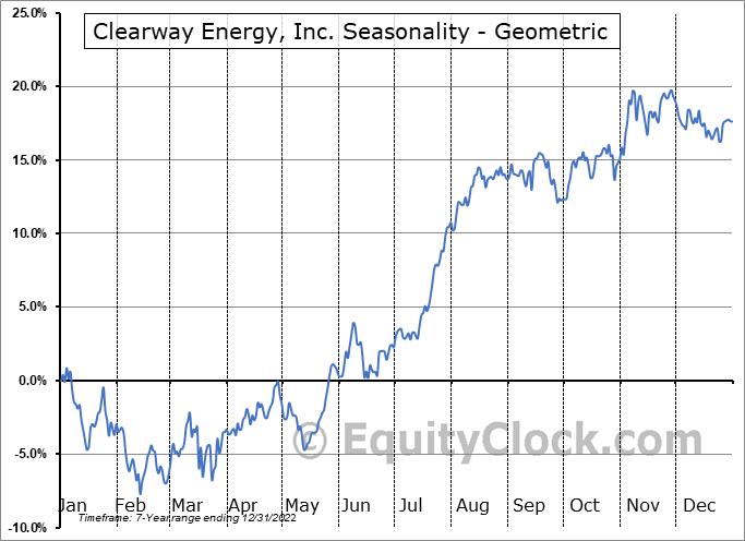 Clearway Energy, Inc. (NYSE:CWEN) Seasonality
