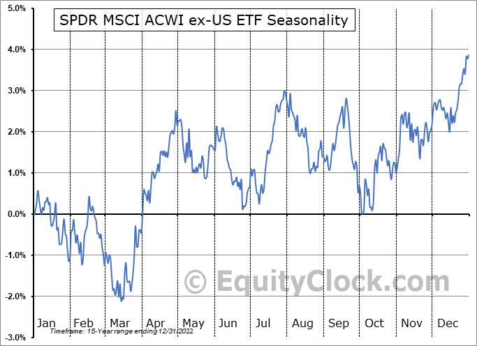 SPDR MSCI ACWI ex-US ETF (NYSE:CWI) Seasonal Chart