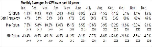 Monthly Seasonal SPDR MSCI ACWI ex-US ETF (NYSE:CWI)