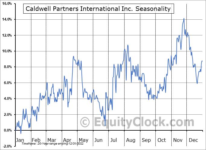 Caldwell Partners International Inc. (TSE:CWL.TO) Seasonal Chart