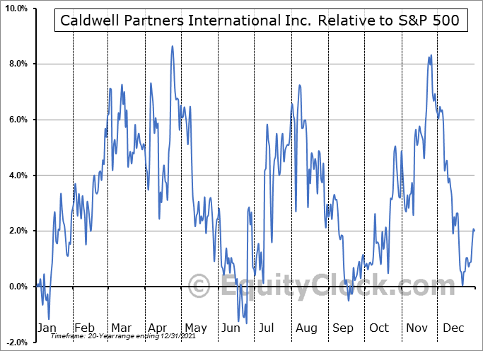 CWL.TO Relative to the S&P 500