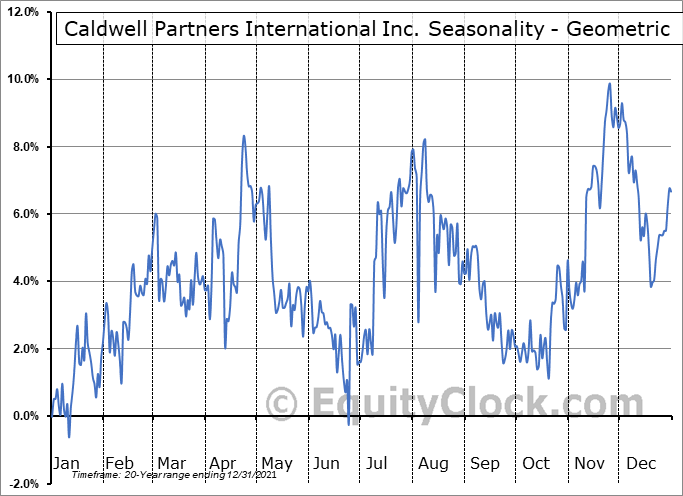 Caldwell Partners International Inc. (TSE:CWL.TO) Seasonality