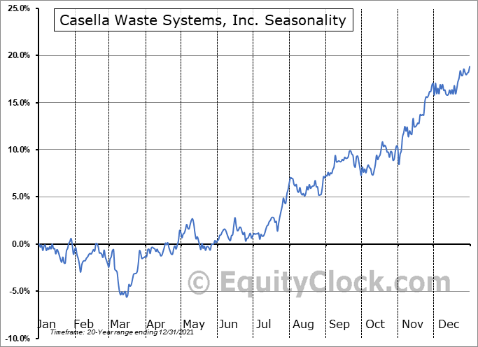 Casella Waste Systems, Inc. (NASD:CWST) Seasonal Chart
