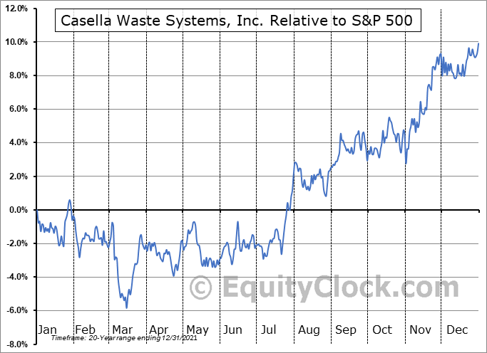 CWST Relative to the S&P 500