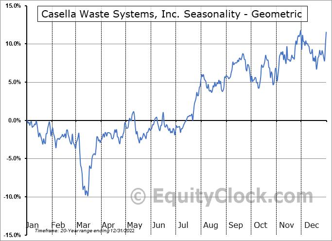 Casella Waste Systems, Inc. (NASD:CWST) Seasonality