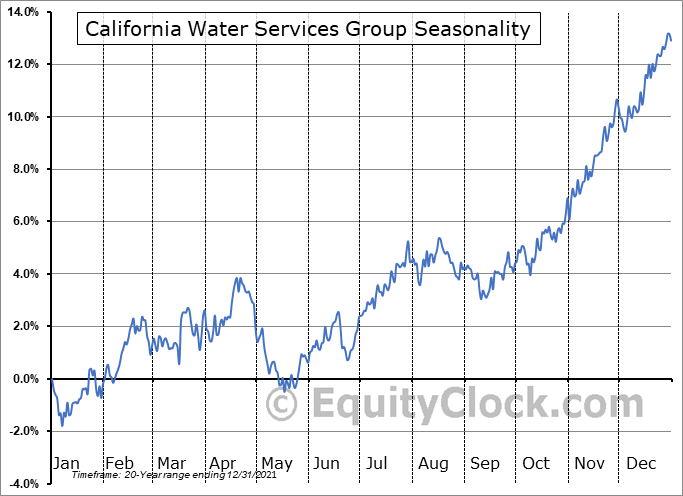California Water Services Group (NYSE:CWT) Seasonal Chart