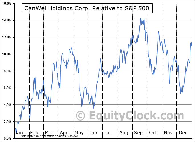 CWX.TO Relative to the S&P 500