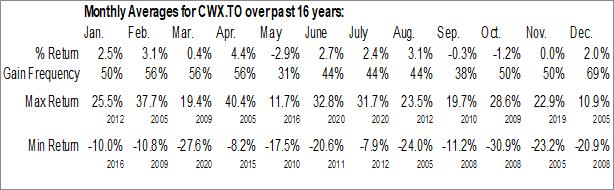 Monthly Seasonal CanWel Holdings Corp. (TSE:CWX.TO)