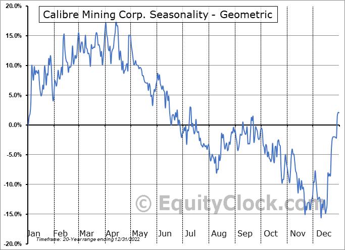Calibre Mining Corp. (TSE:CXB.TO) Seasonality