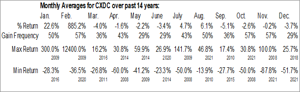 Monthly Seasonal China XD Plastics Co. Ltd. (NASD:CXDC)