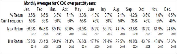 Monthly Seasonal Crexendo, Inc. (NASD:CXDO)