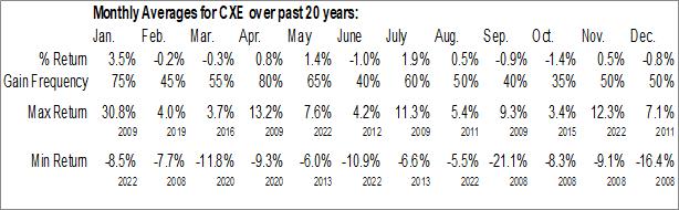 Monthly Seasonal MFS High Income Municipal Fund (NYSE:CXE)