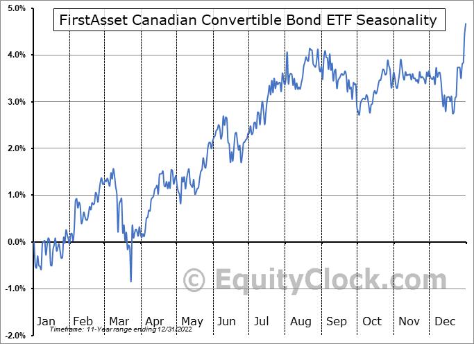 FirstAsset Canadian Convertible Bond ETF (TSE:CXF.TO) Seasonal Chart