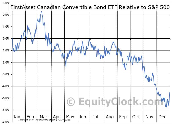 CXF.TO Relative to the S&P 500