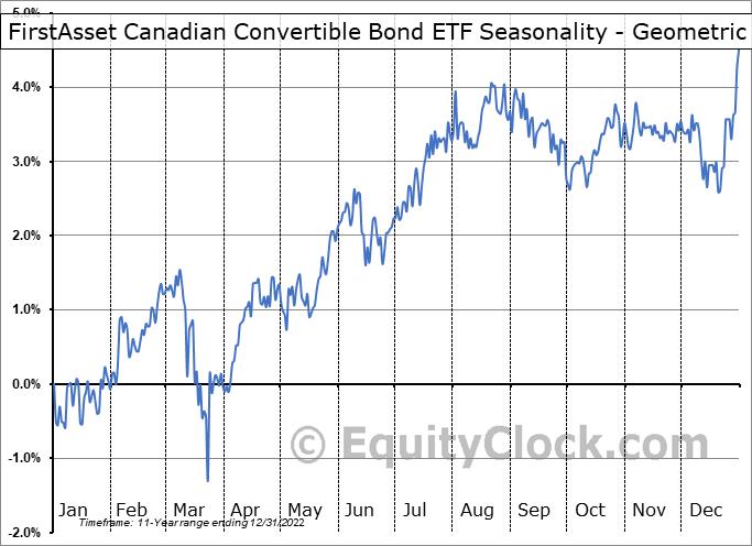 FirstAsset Canadian Convertible Bond ETF (TSE:CXF.TO) Seasonality