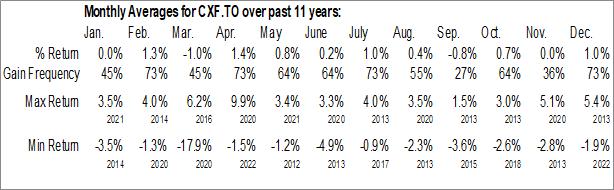 Monthly Seasonal FirstAsset Canadian Convertible Bond ETF (TSE:CXF.TO)