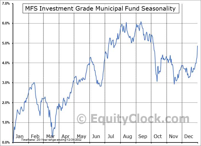 MFS Investment Grade Municipal Fund (NYSE:CXH) Seasonal Chart